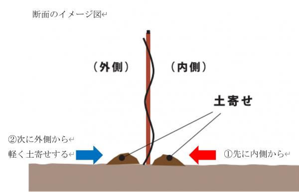土寄せの方法