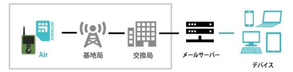 TTREL(トレル) 3G-R SORACOM 認定デバイス